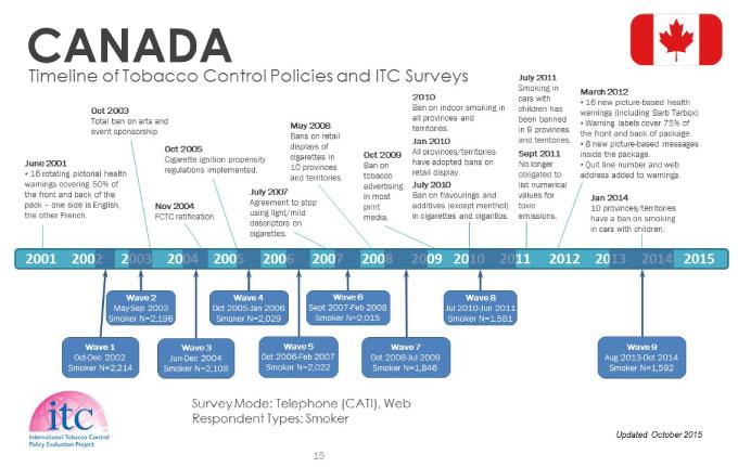 ITC Timeline