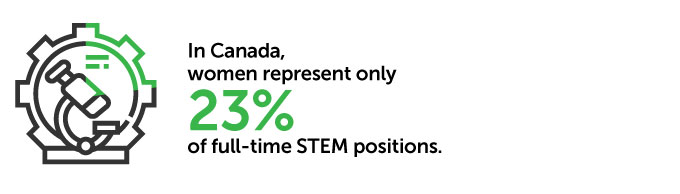 In Canada, women represent only 23% of full-time STEM positions.